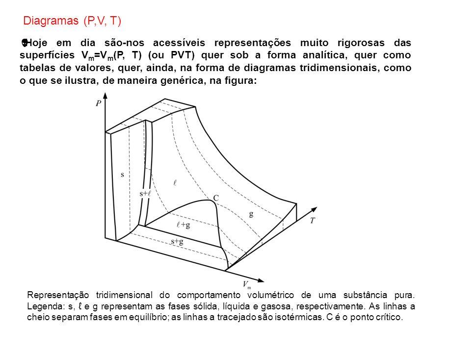 Diagramas (P,V, T)