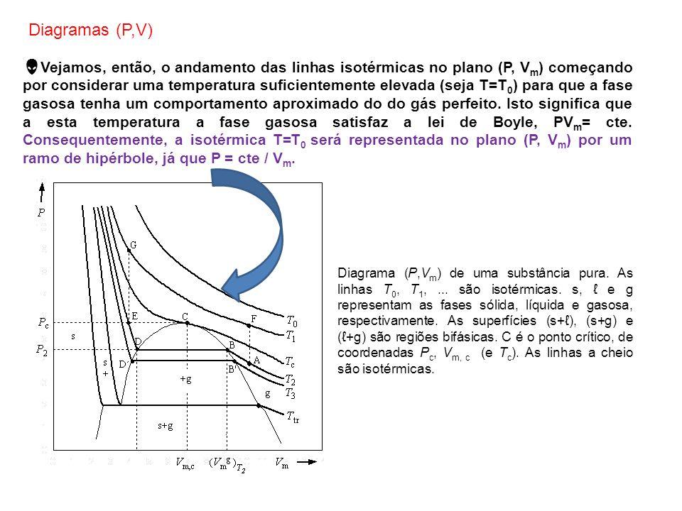 Diagramas (P,V)