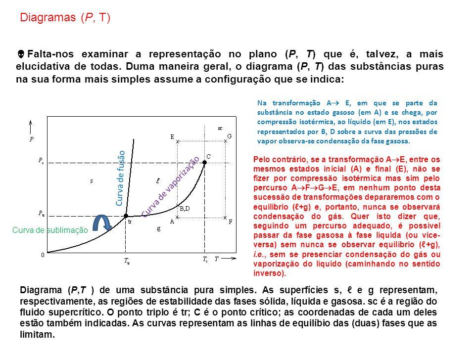Diagramas (P, T)