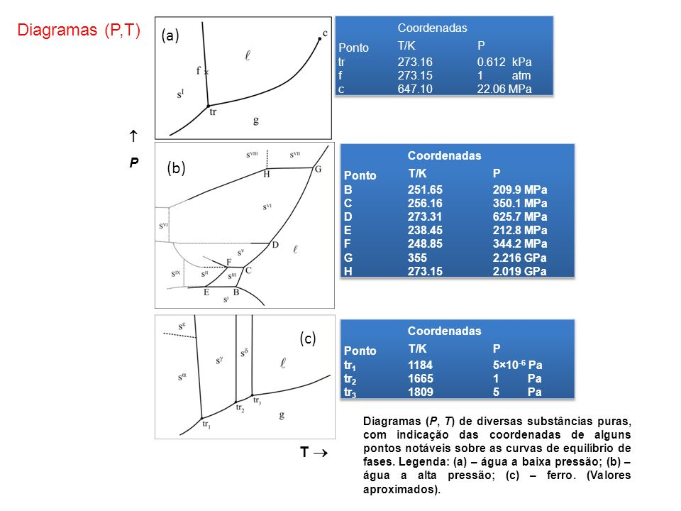 Diagramas (P,T) (a) (b) (c) T   P Ponto Coordenadas T/K P tr f c