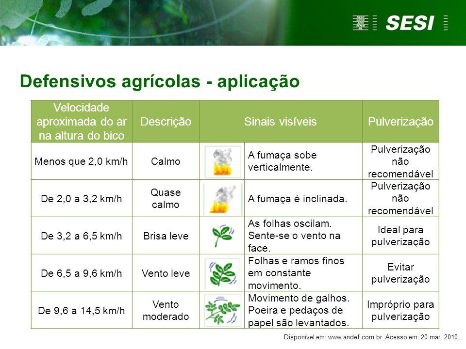 Defensivos agrícolas - aplicação