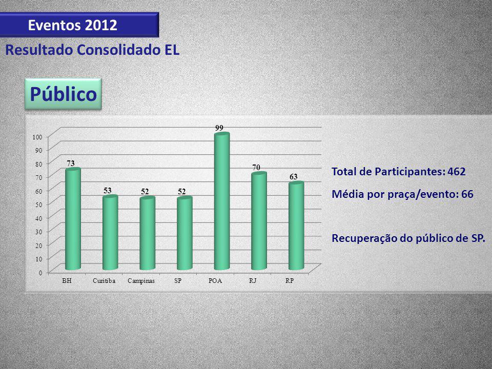 Público Eventos 2012 Resultado Consolidado EL