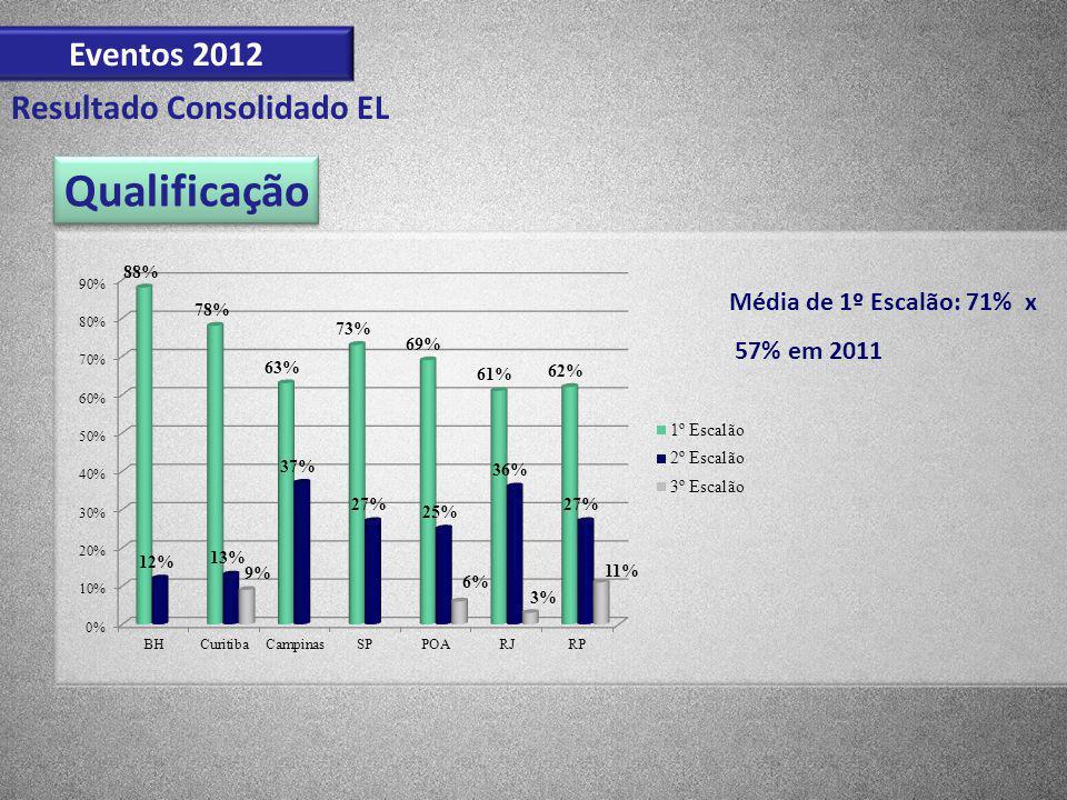 Qualificação Eventos 2012 Resultado Consolidado EL