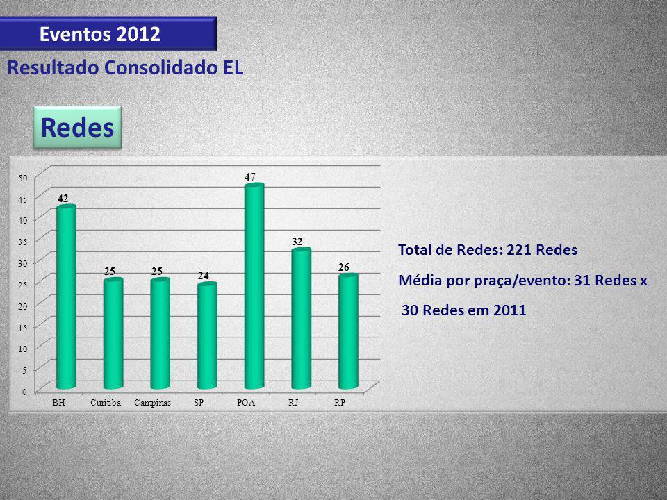 Redes Eventos 2012 Resultado Consolidado EL Total de Redes: 221 Redes