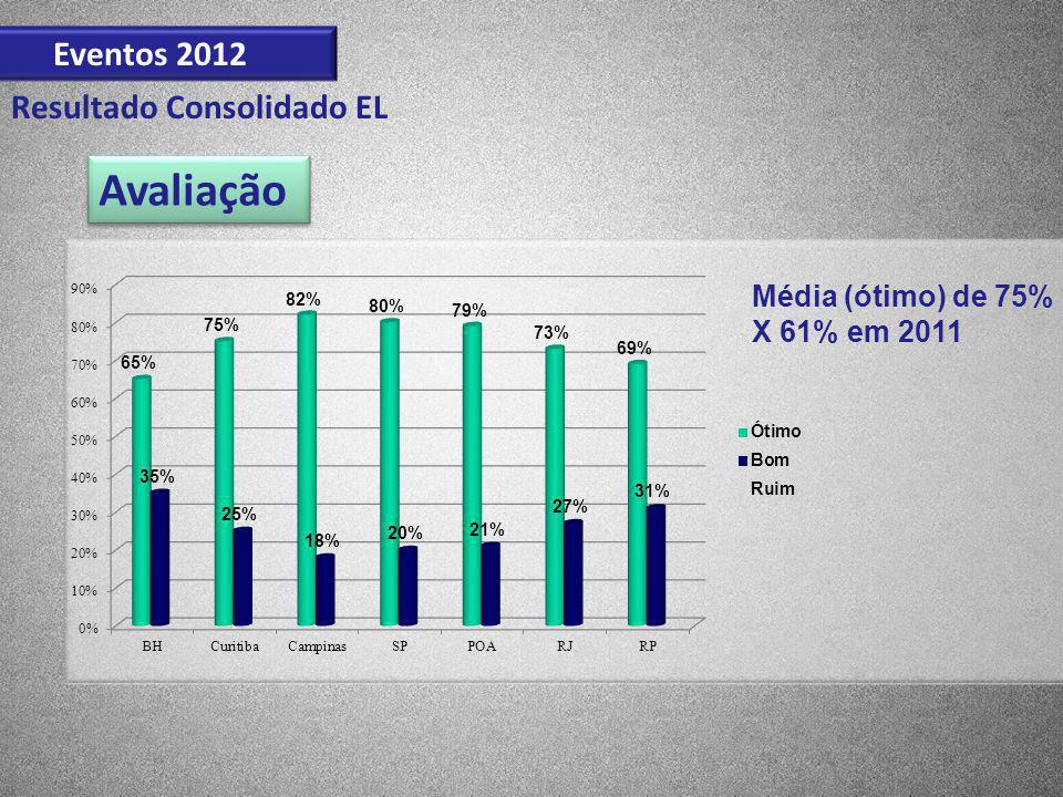 Avaliação Eventos 2012 Resultado Consolidado EL Média (ótimo) de 75%