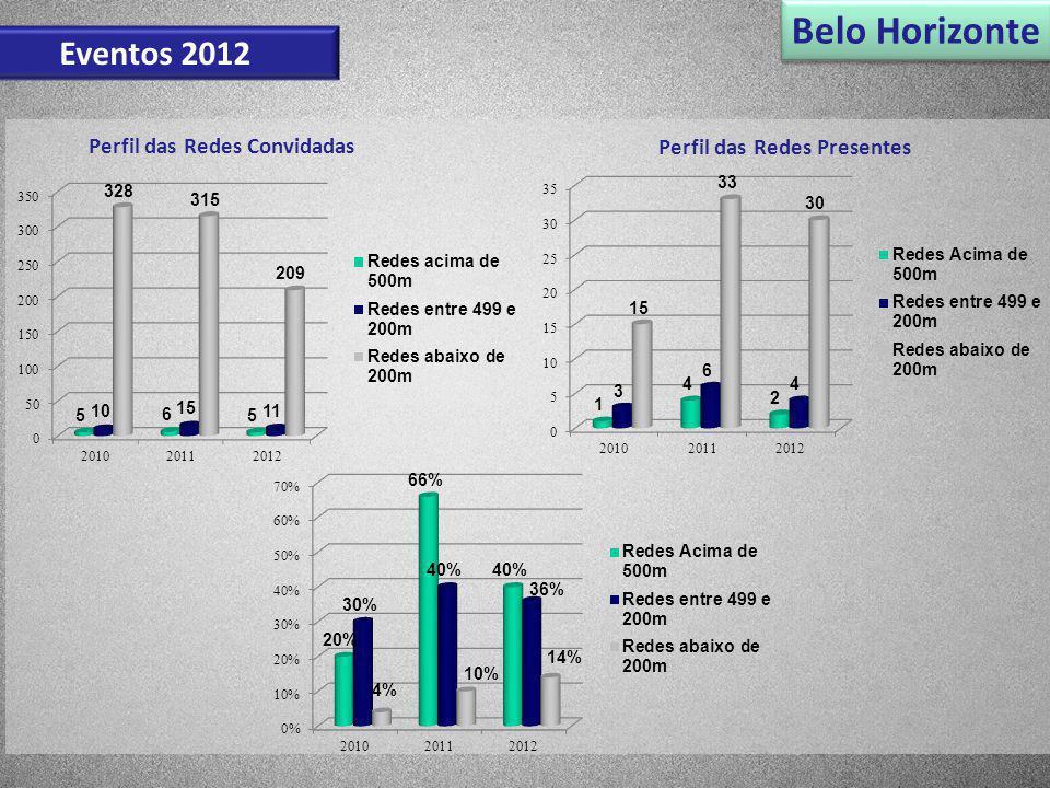 Belo Horizonte Eventos 2012 Perfil das Redes Convidadas