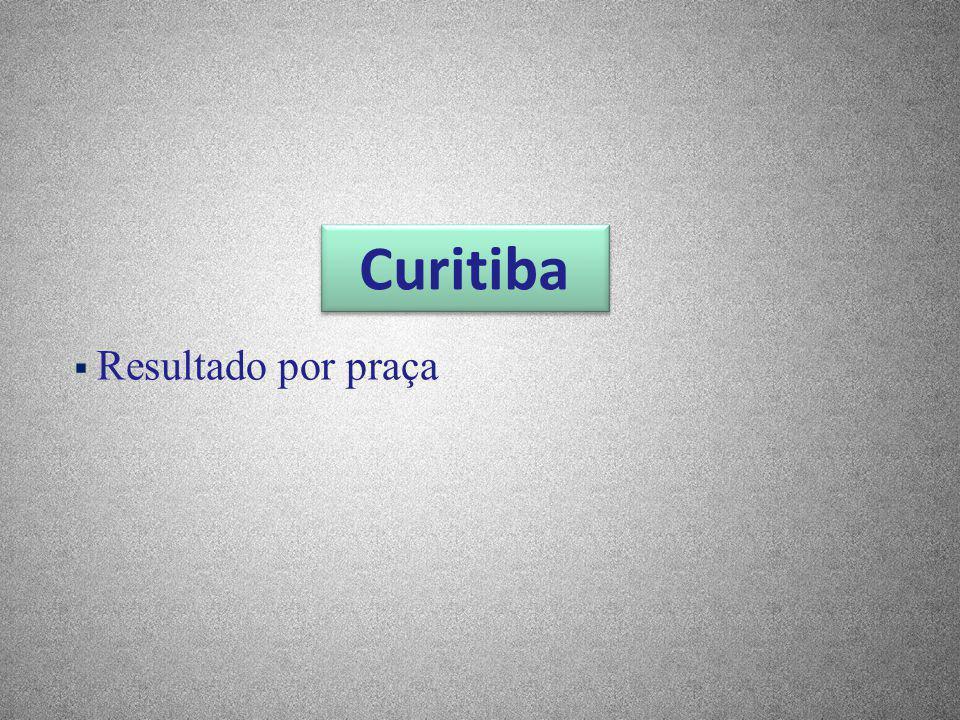 Curitiba Resultado por praça