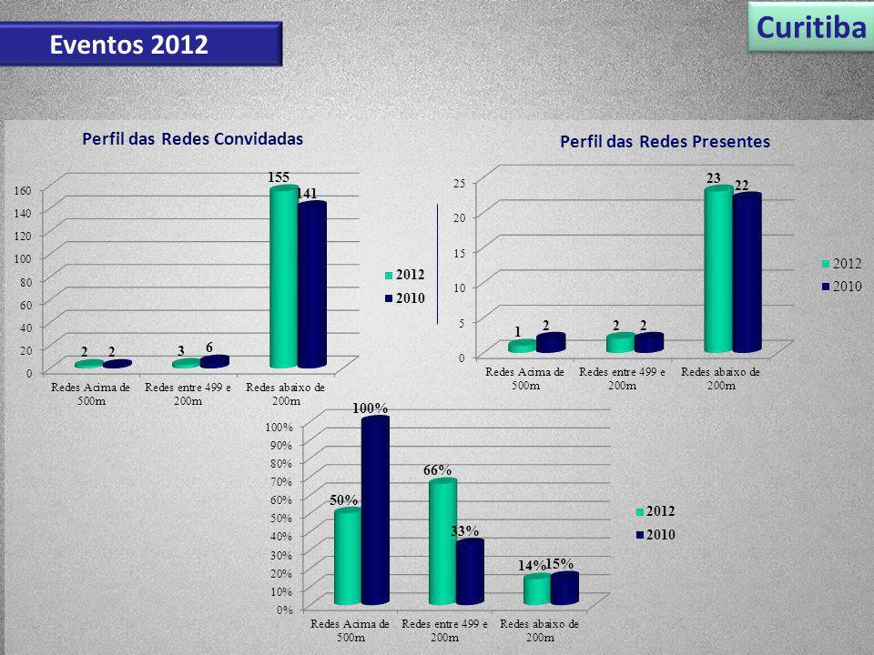 Curitiba Eventos 2012 Perfil das Redes Convidadas