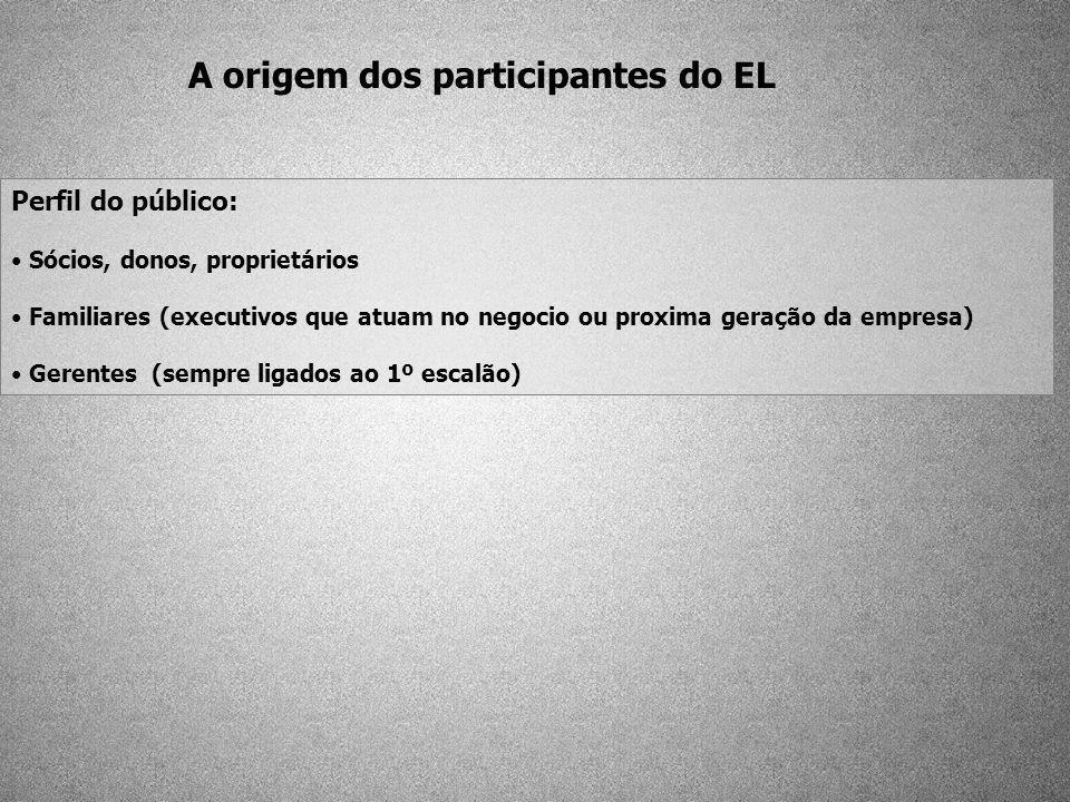 A origem dos participantes do EL