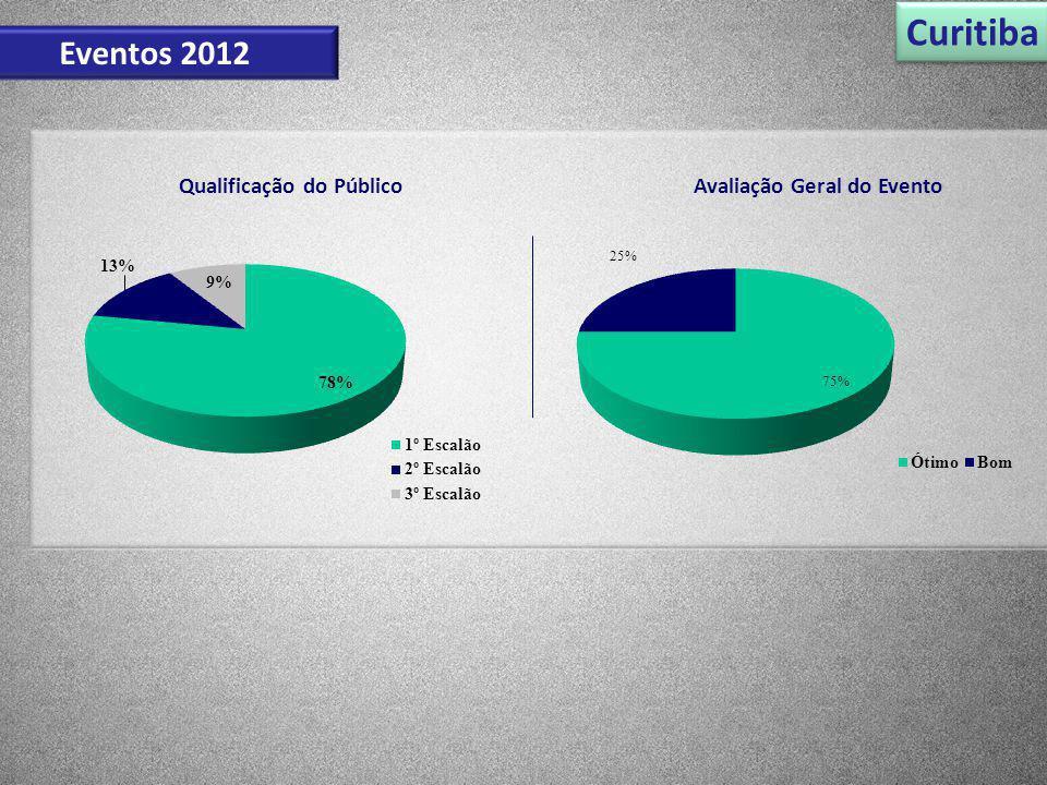 Qualificação do Público