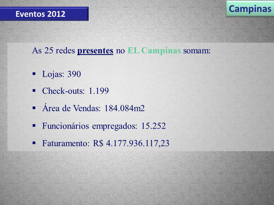 Campinas Eventos 2012 As 25 redes presentes no EL Campinas somam: