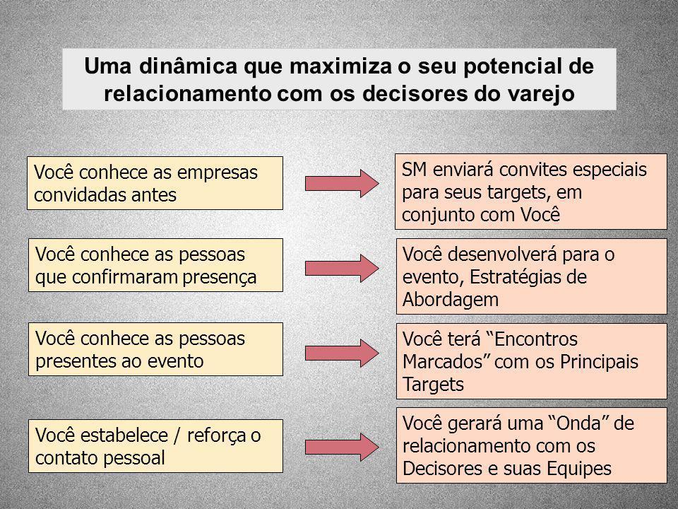 Uma dinâmica que maximiza o seu potencial de relacionamento com os decisores do varejo