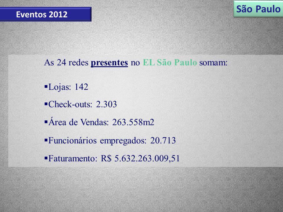 São Paulo Eventos 2012 As 24 redes presentes no EL São Paulo somam:
