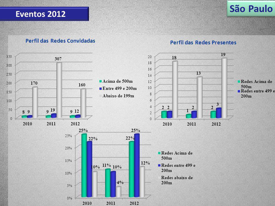 São Paulo Eventos 2012 Perfil das Redes Convidadas