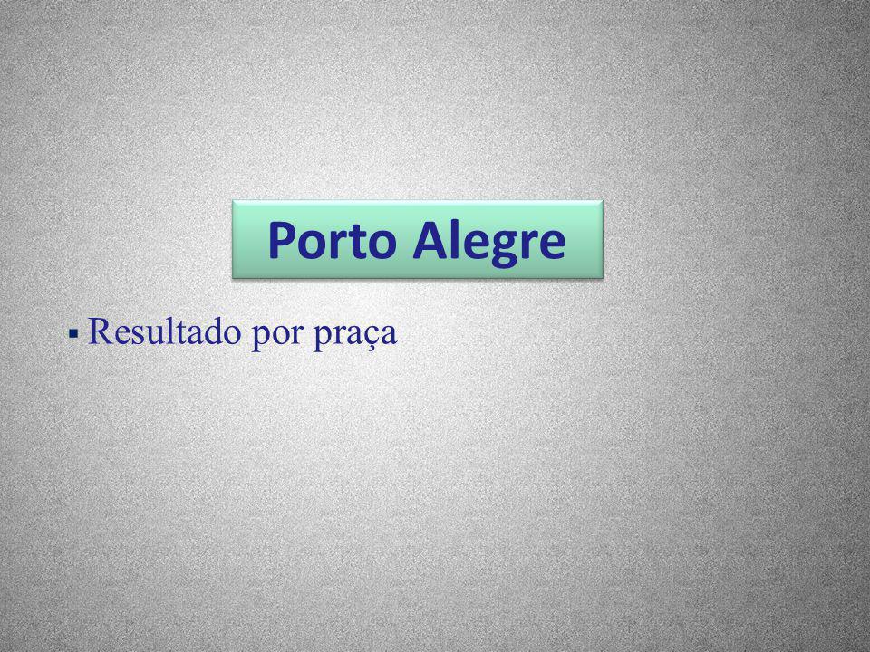 Porto Alegre Resultado por praça