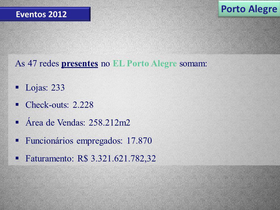 Porto Alegre Eventos 2012. As 47 redes presentes no EL Porto Alegre somam: Lojas: 233. Check-outs: 2.228.
