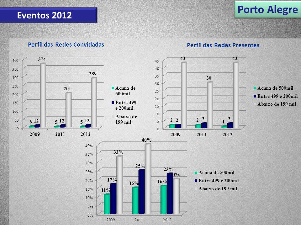 Porto Alegre Eventos 2012 Perfil das Redes Convidadas