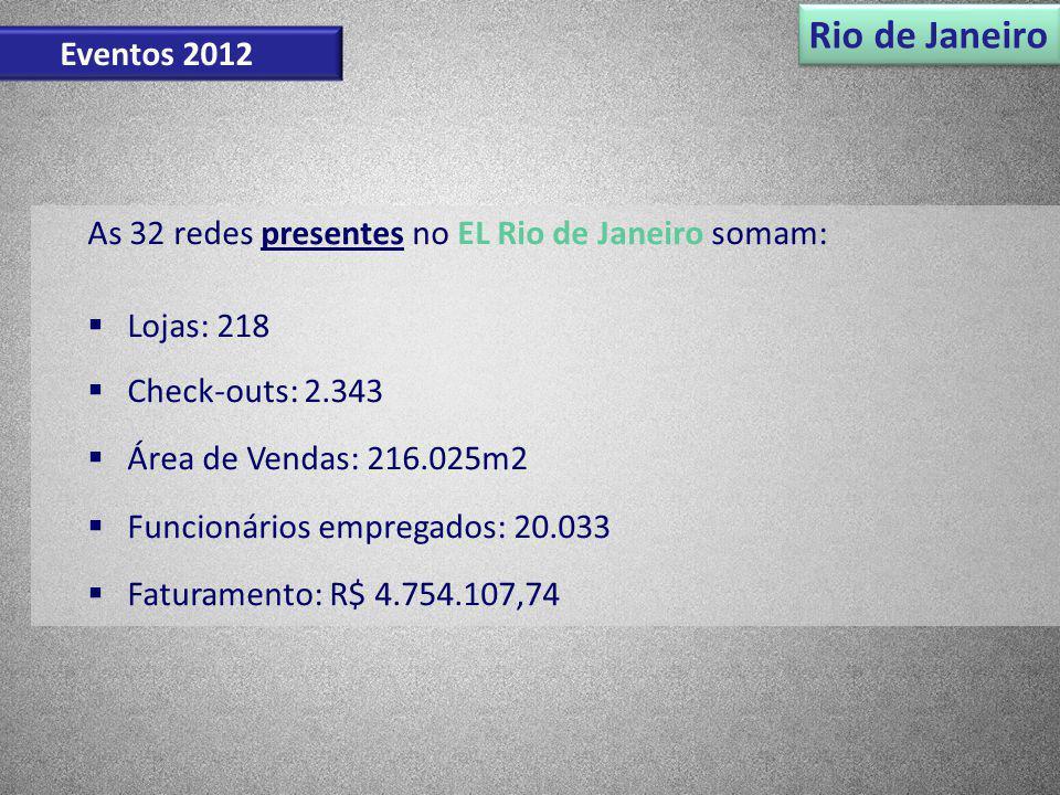Rio de Janeiro Eventos 2012. As 32 redes presentes no EL Rio de Janeiro somam: Lojas: 218. Check-outs: 2.343.