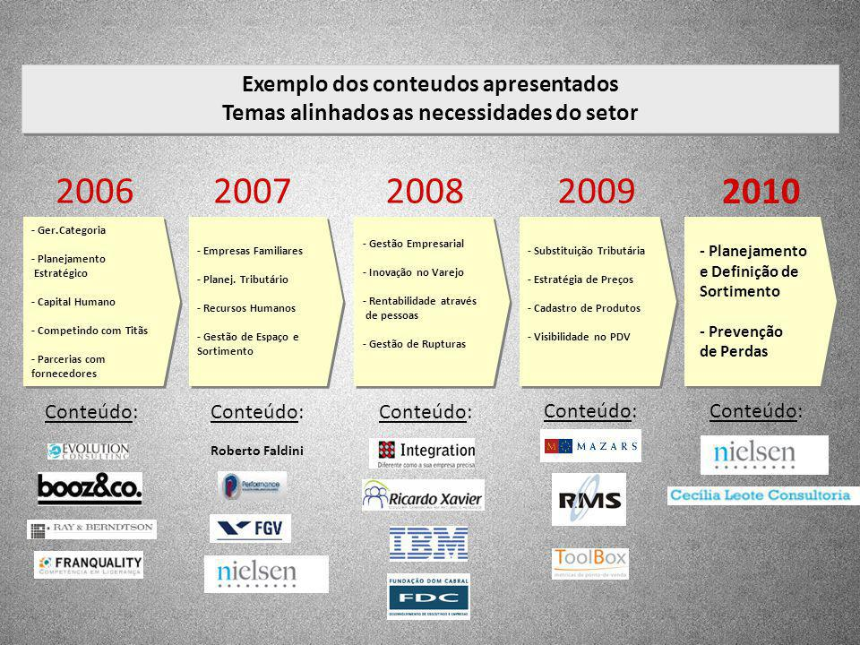 2006 2007 2008 2009 2010 Exemplo dos conteudos apresentados