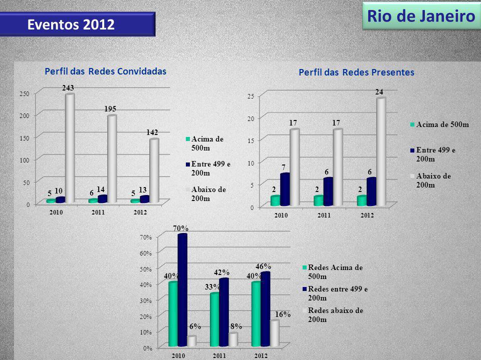 Rio de Janeiro Eventos 2012 Perfil das Redes Convidadas