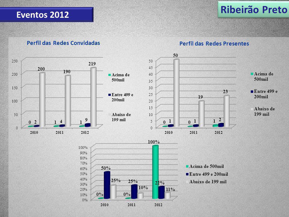 Ribeirão Preto Eventos 2012 Perfil das Redes Convidadas