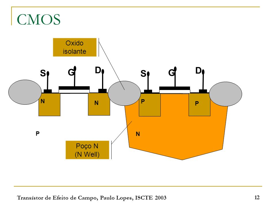 CMOS D D S G S G Oxido isolante Poço N (N Well) N P N P P N