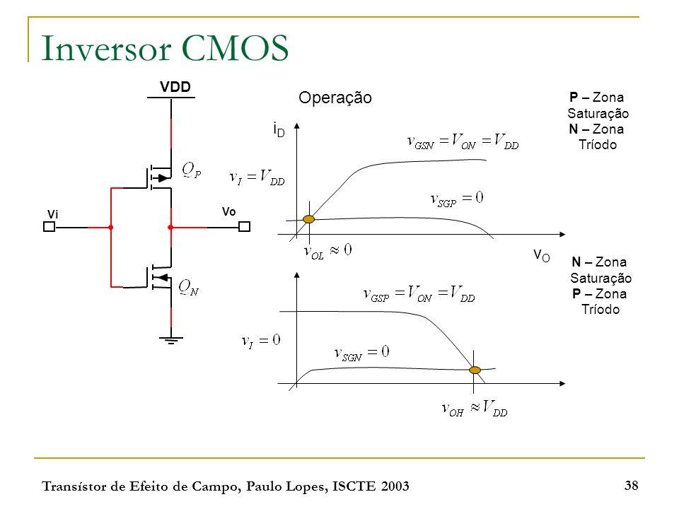 Inversor CMOS Operação iD vO VDD