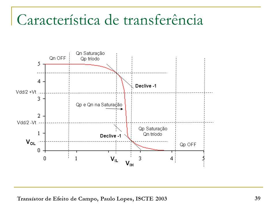 Característica de transferência