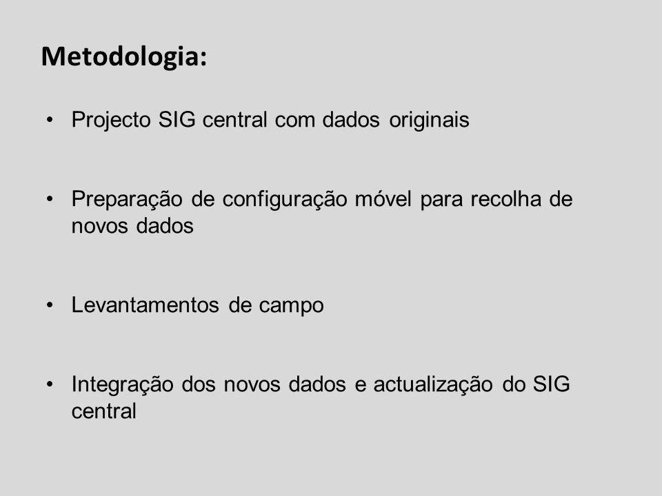 Metodologia: Projecto SIG central com dados originais