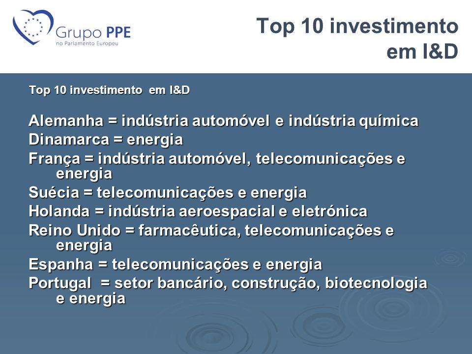 Top 10 investimento em I&D