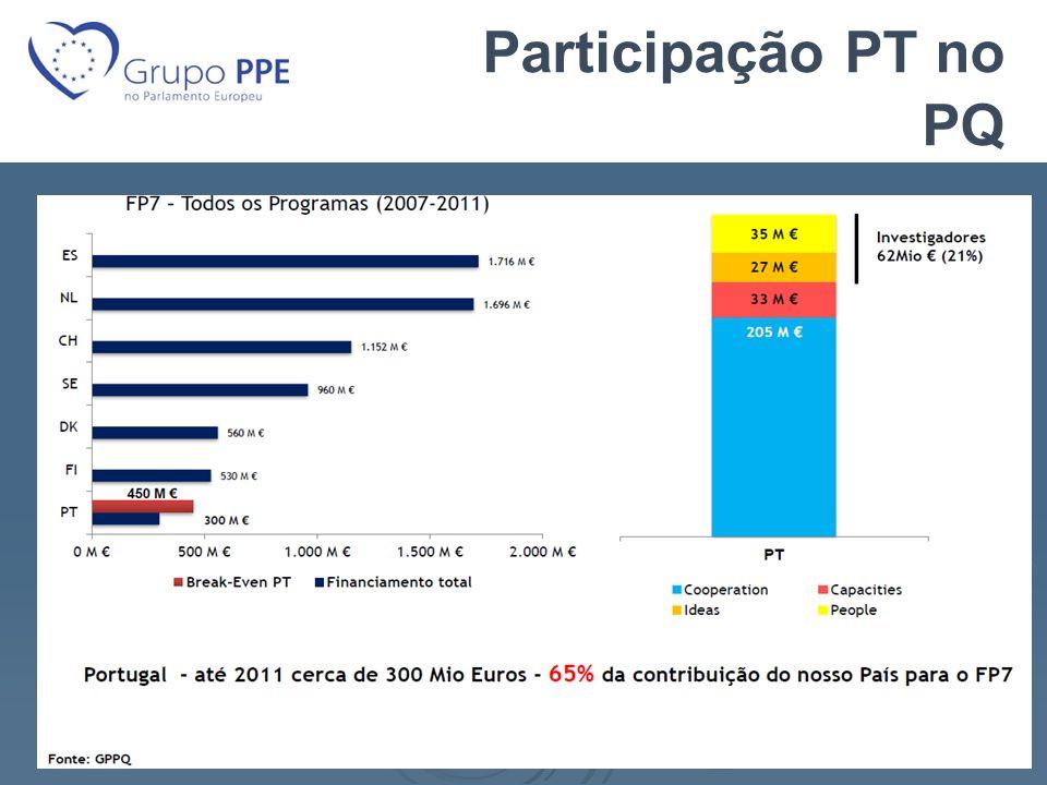 Participação PT no PQ
