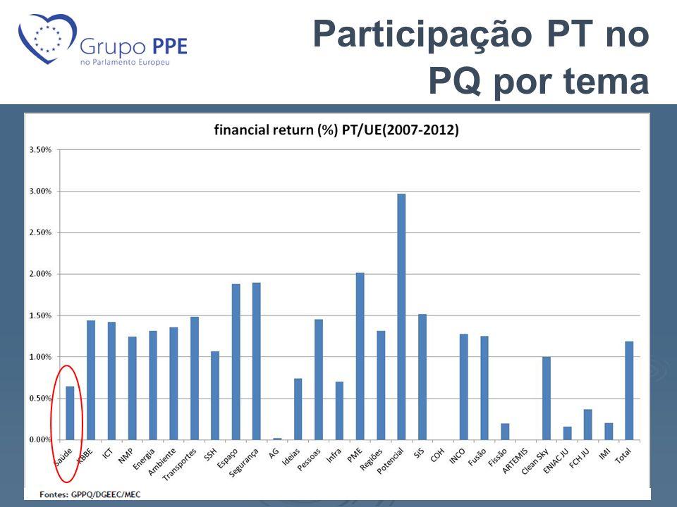 Participação PT no PQ por tema