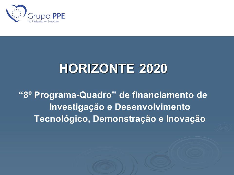 HORIZONTE 2020 8º Programa-Quadro de financiamento de Investigação e Desenvolvimento Tecnológico, Demonstração e Inovação.