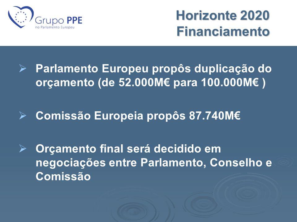 Horizonte 2020 Financiamento