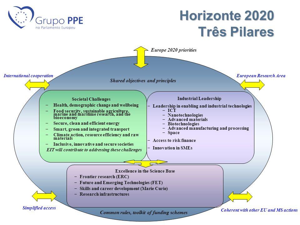 Horizonte 2020 Três Pilares