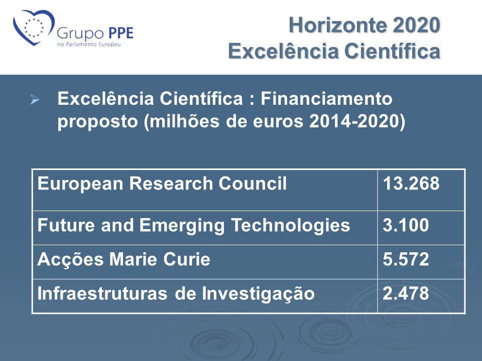 Horizonte 2020 Excelência Científica