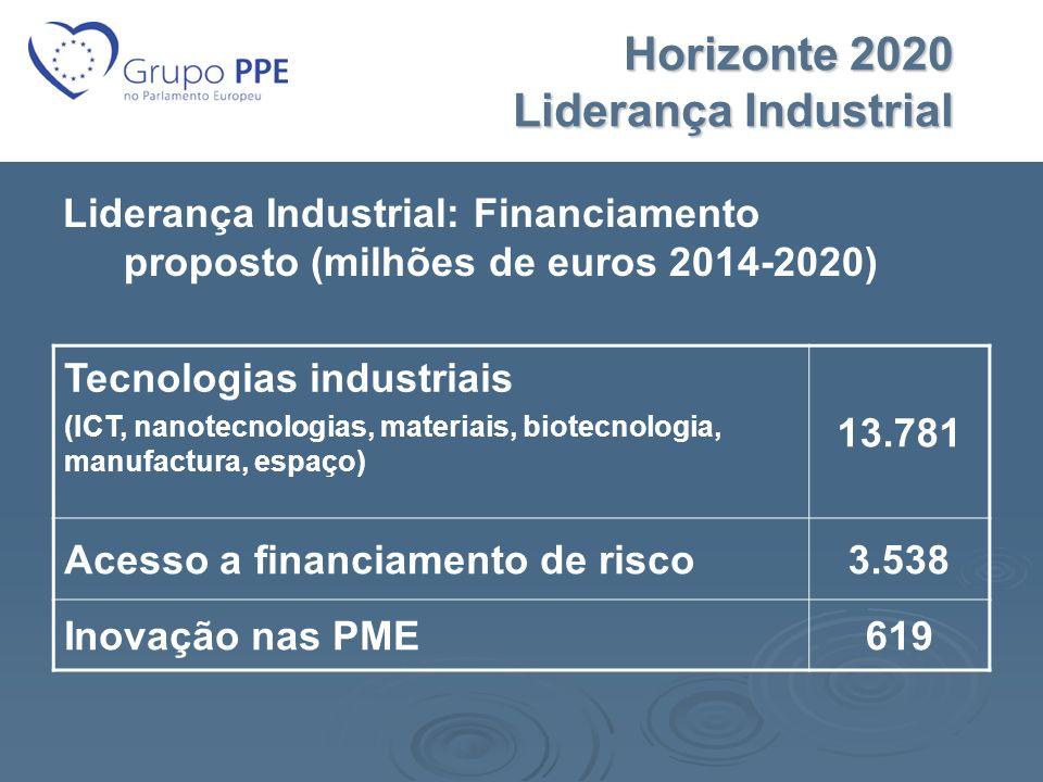 Horizonte 2020 Liderança Industrial