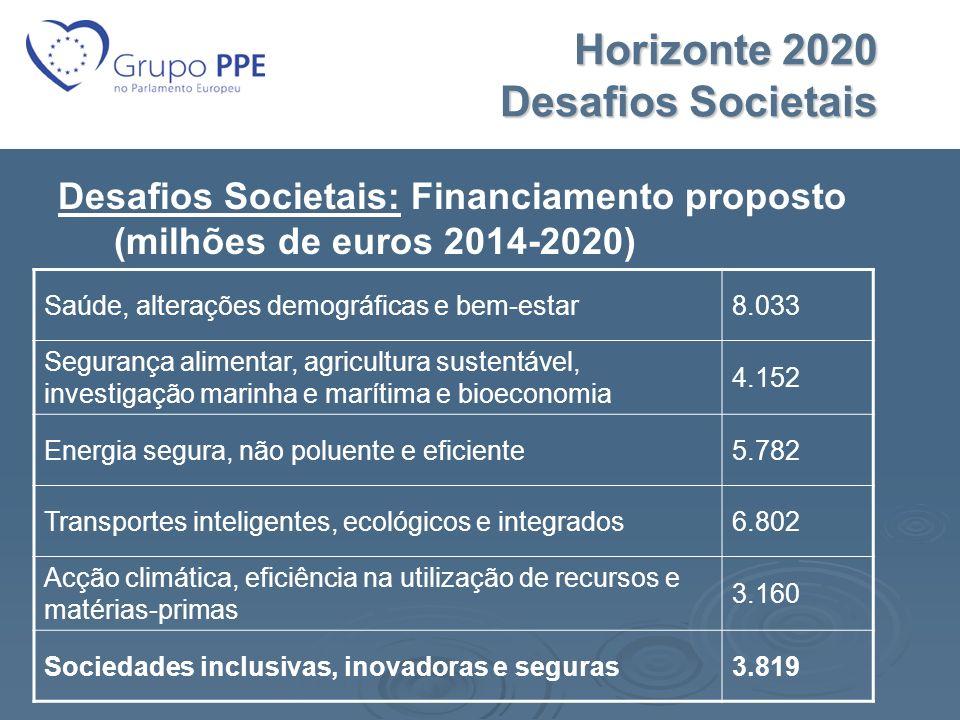Horizonte 2020 Desafios Societais