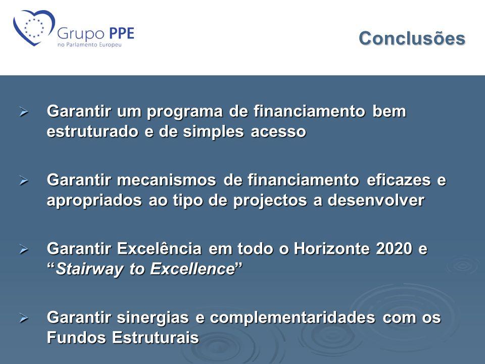 Conclusões Garantir um programa de financiamento bem estruturado e de simples acesso.