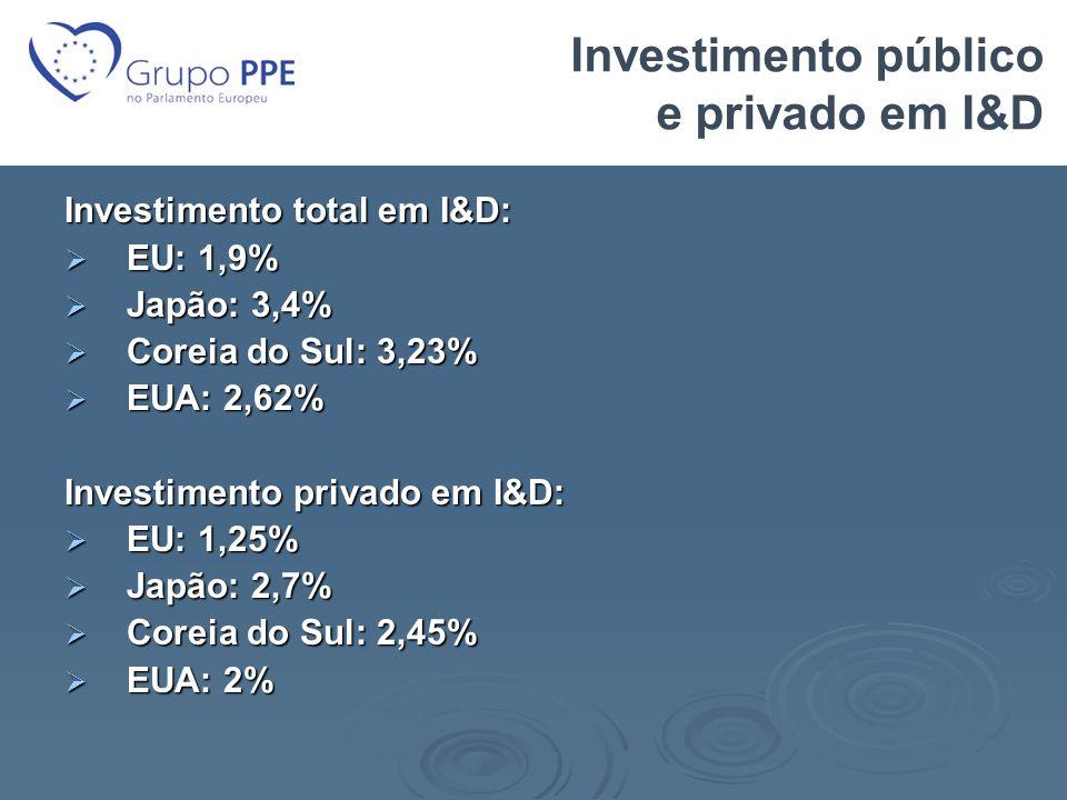 Investimento público e privado em I&D