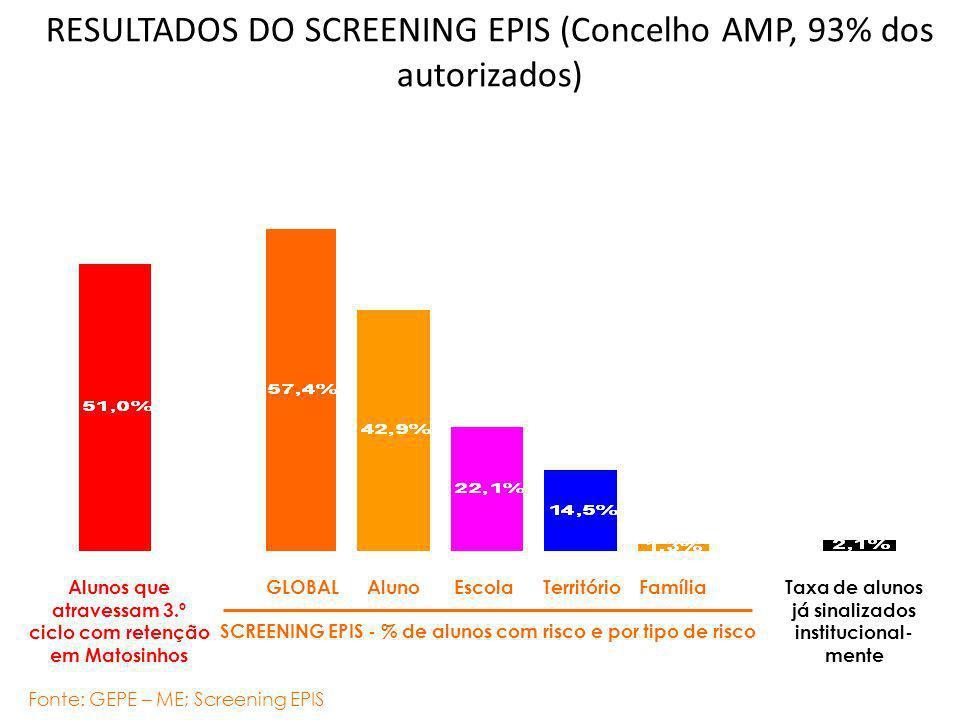 RESULTADOS DO SCREENING EPIS (Concelho AMP, 93% dos autorizados)