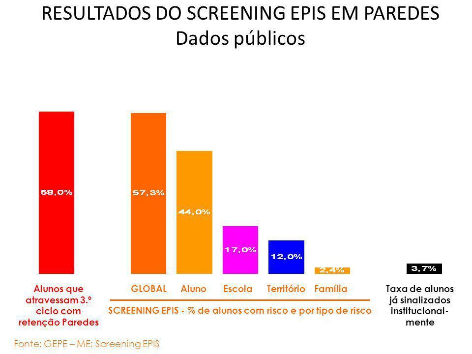 RESULTADOS DO SCREENING EPIS EM PAREDES Dados públicos