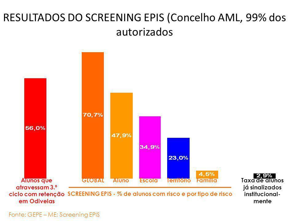 RESULTADOS DO SCREENING EPIS (Concelho AML, 99% dos autorizados