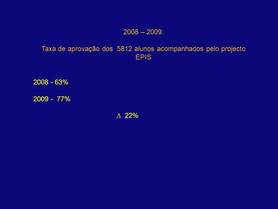Taxa de aprovação dos 5812 alunos acompanhados pelo projecto EPIS