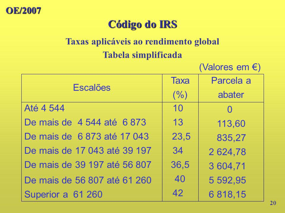 Taxas aplicáveis ao rendimento global