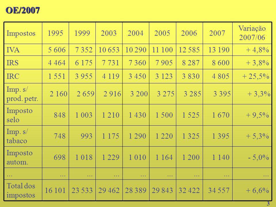 OE/2007 + 3,3% 3 395. 3 285. 3 275. 3 200. 2 916. 2 659. 2 160. Imp. s/ prod. petr. 34 557.