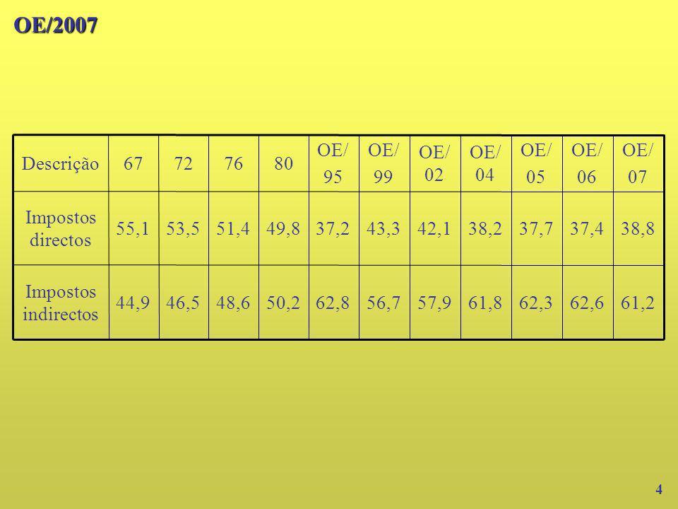 OE/2007 62,6. 37,4. OE/ 06. 61,8. 38,2. OE/ 04. 62,3. 37,7. 05. 61,2. 57,9. 56,7. 62,8.