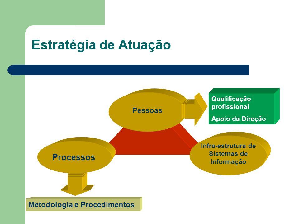 Infra-estrutura de Sistemas de Informação