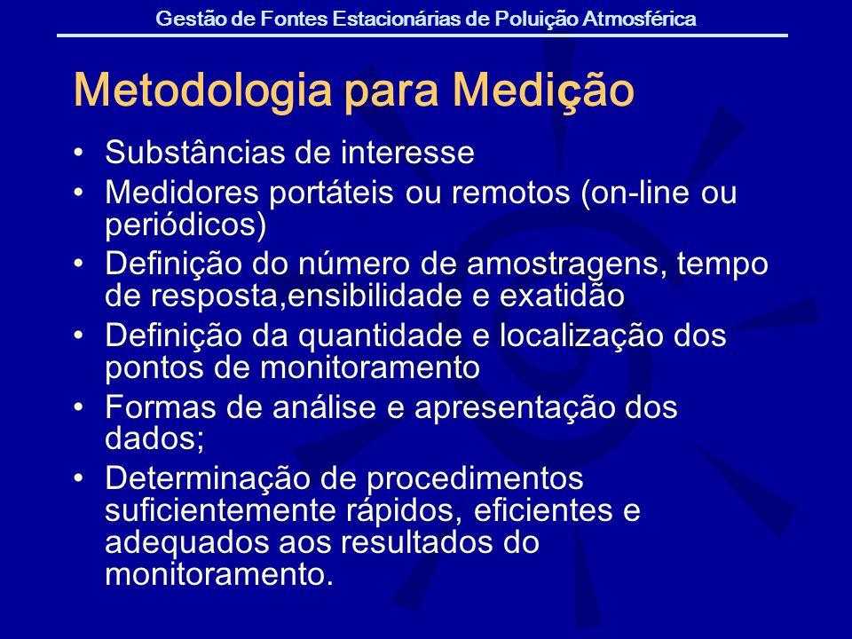 Metodologia para Medição