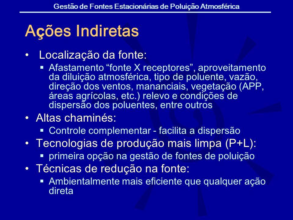 Ações Indiretas Localização da fonte: Altas chaminés: